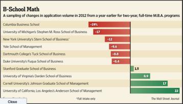 MBA Applicants